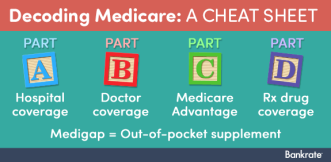 slideshows_insurance_2015_explaining-medicare-plans_1-intro